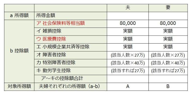 横浜 市 不妊 治療 助成 金