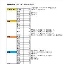 【新規メンバ―登録が…