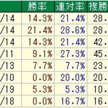 京阪杯のデータ  其…