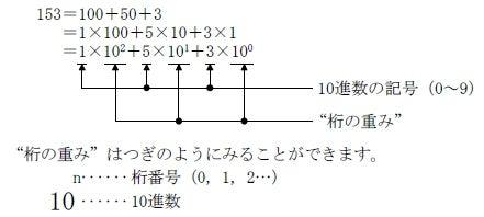 10進数/2進数/16進数の数値(...