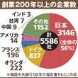 日本における創業20…
