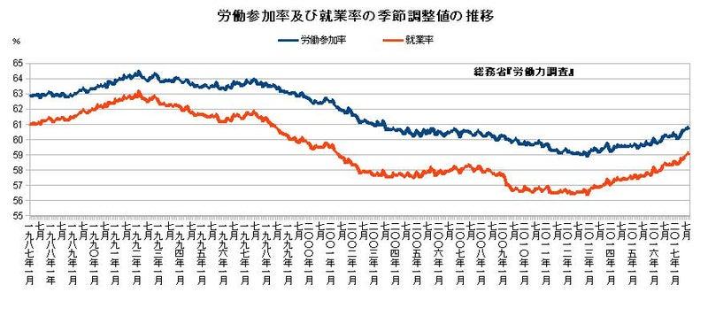 労働参加率及び就業率の季節調整値の推移