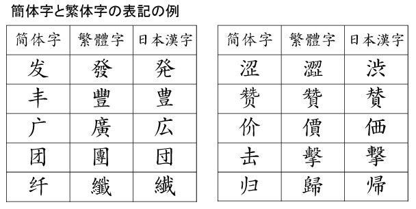 簡体字・繁体字   蘇州日記