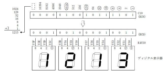 BIN→BCDデータ変換命令 | 三菱PL...