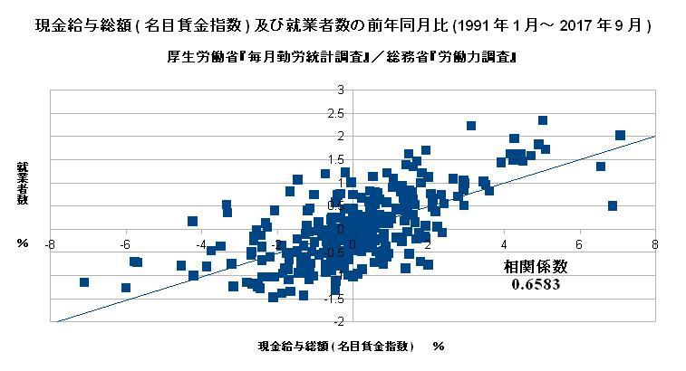 現金給与総額(名目賃金指数)及び就業者数の前年同月比(1991年1月~2017年9月)