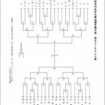第62回全日本学生拳…