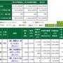 貯蓄額公開【2017…