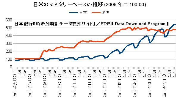 日米のマネタリーベースの推移(2006年=100.00)