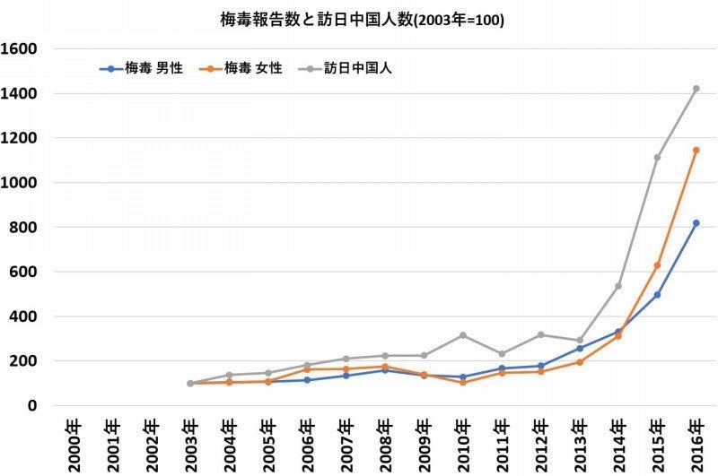 支那人(中国)観光客と梅毒感染者の増加!対策をとるのが ...