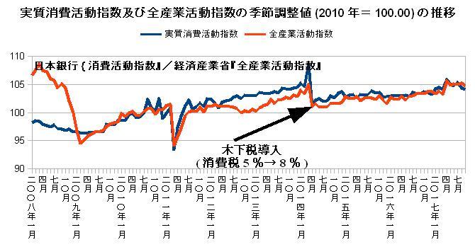 実質消費活動指数及び全産業活動指数の季節調整値(2010年=100.00)の推移