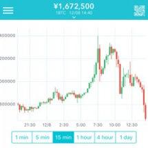 ビットコイン大暴落?