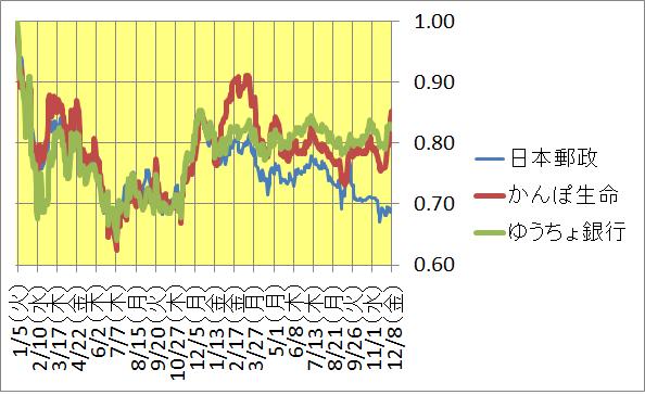 郵政 株価 推移
