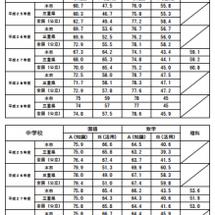 【全国学力テスト20…