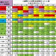 乃木坂46 3期生ブ…