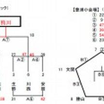 下関市スポ少大会試合…