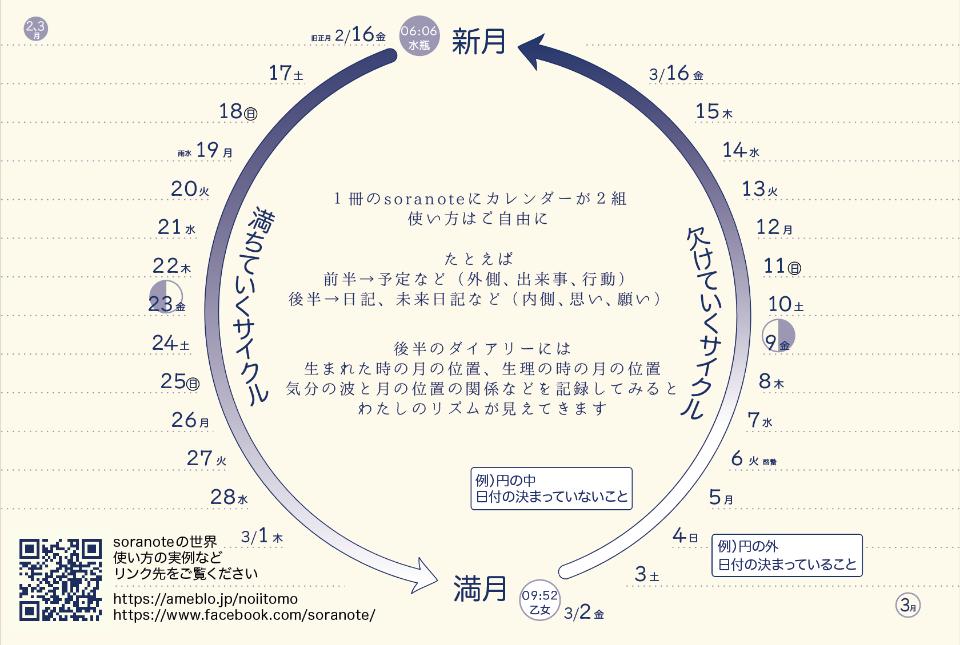【soranoteの世界】宇宙の動きのなかの陰陽の記事より