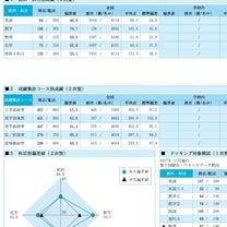 12月13日 東北大実践結果、冬期講習 ~DYK、胃腸薬の原理~の記事に添付されている画像
