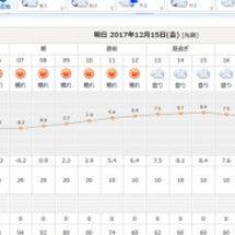 明日は天気回復