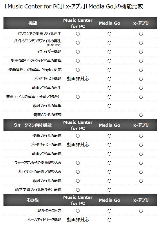 the GazettE【ウォークマン】12月まで Xアプリ、Media Go
