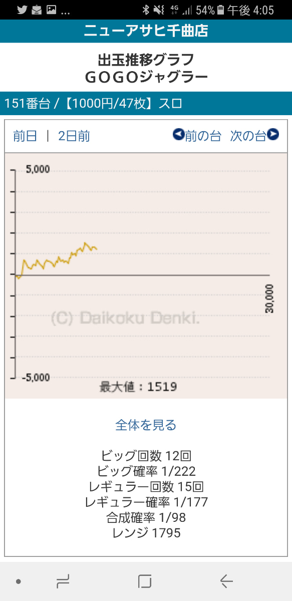 スーパー ミラクル ジャグラー グラフ