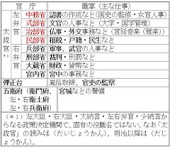 歴史古代豆知識』68・民部省(律...