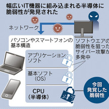「CPU安全性に穴」…