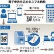 日本経済新聞記事 ス…