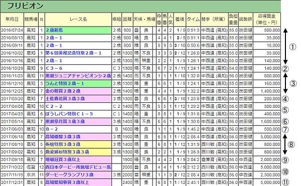 南関東競馬 クラス