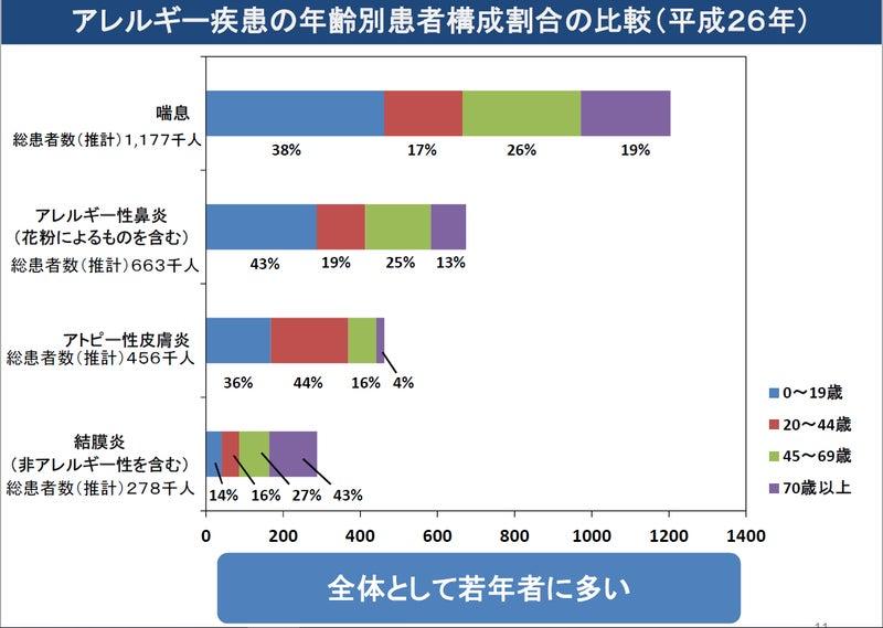 日本のアレルギー疾患患者数