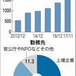 日本経済新聞記事 増…