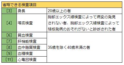 【労働安全衛生法】 一般健康診断②
