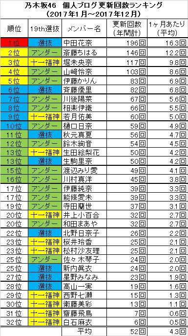 ランキング 乃木坂 ブログ