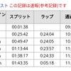 【速報】千葉マリンマラソンの画像