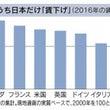 日本の賃金の話と:本…