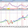 「米国株は2009年…