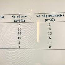 妊娠にベストな子宮内膜の厚さは8ミリから10ミリだったの記事に添付されている画像