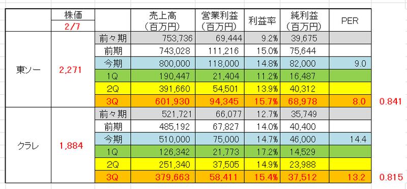 東ソー 株価