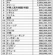 台湾地震今度は日本が…