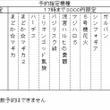 週刊出玉ランキング(…