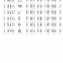 第46回全日本実業団…