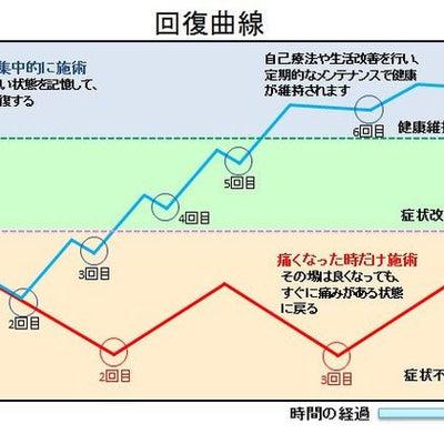 回復曲線について ~群馬県太田市 大原治療センター~の記事に添付されている画像