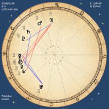 水瓶座の新月(日蝕)…