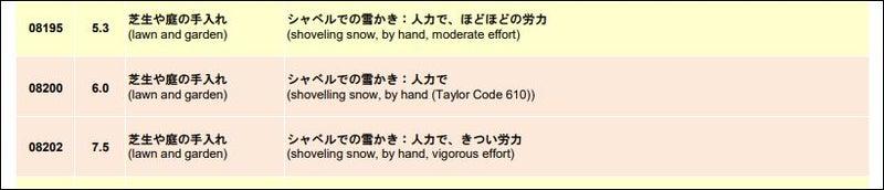 指数 雪かき