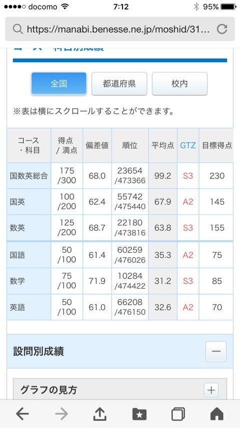 研 模試 デジタル サービス 進
