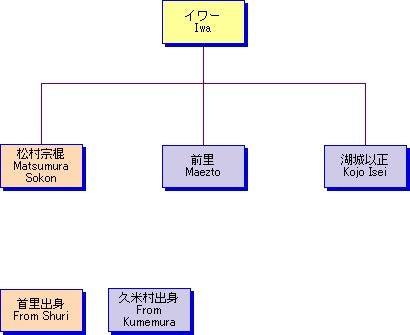 イワーの系統 | 本部流のブログ