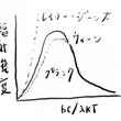 量子力学 3