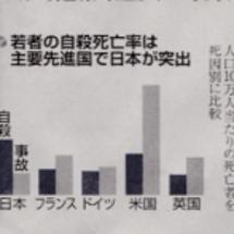 若者の自殺死亡率、日…