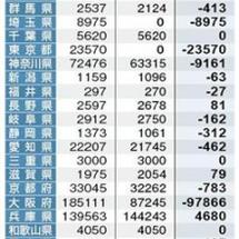 平成30年度の兵庫県…