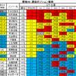 欅坂46 選抜ポジシ…
