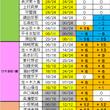 欅坂46 握手会完売…